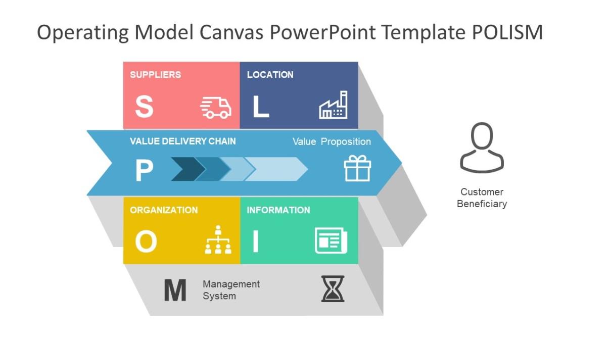 Operating Model Canvas PowerPoint Template - SlideModel