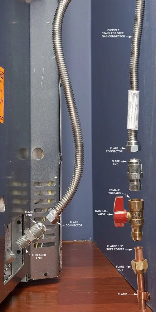 View Larger With Who Installs Gas Lines For Stoves