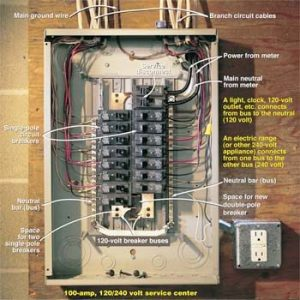 Testing a Circuit Breaker Panel for 240Volt Electrical Service | The Family Handyman