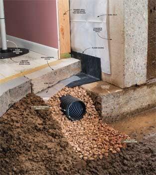basement drainage drying a wet