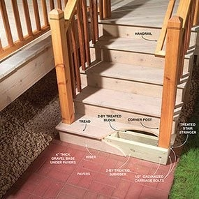 Outdoor Stair Railing The Family Handyman | Wooden Handrails For Outside Steps | Staircase | Building | Wrought Iron | Concrete Steps | Deck