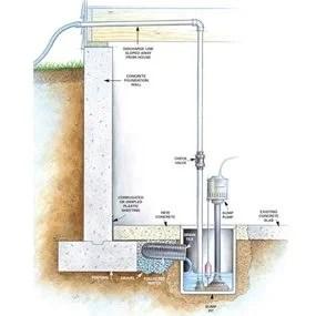 permanent fixes for damp basements diy