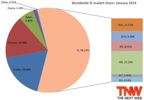 ie january 2014 IE11 passes IE10 in market share, Firefox slips a bit, and Chrome gains back share