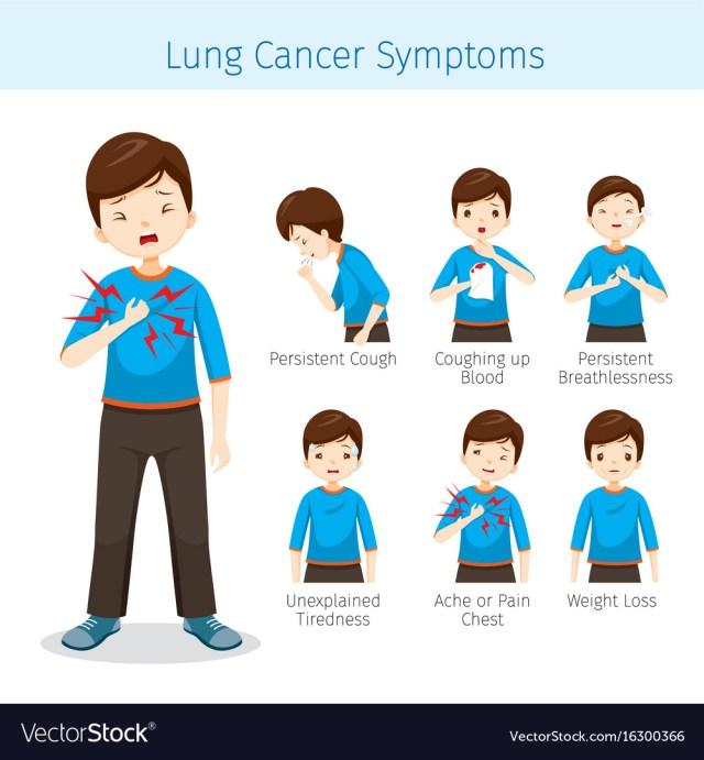 """Результат пошуку зображень за запитом """"lung cancer symptoms"""""""