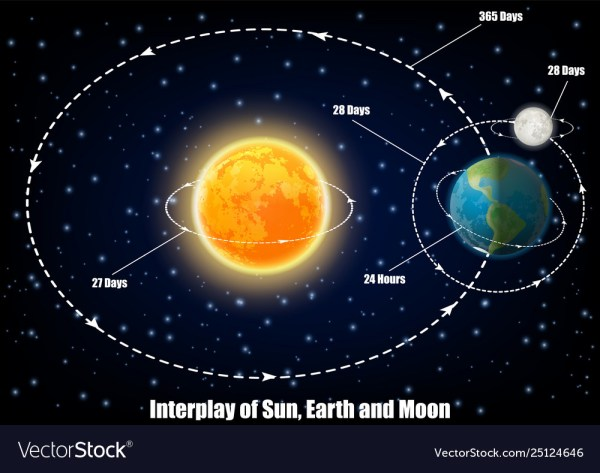 Moon in the day – School Of Success
