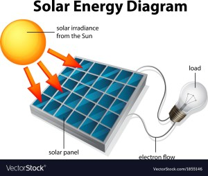 Solar Energy Diagram Royalty Free Vector Image