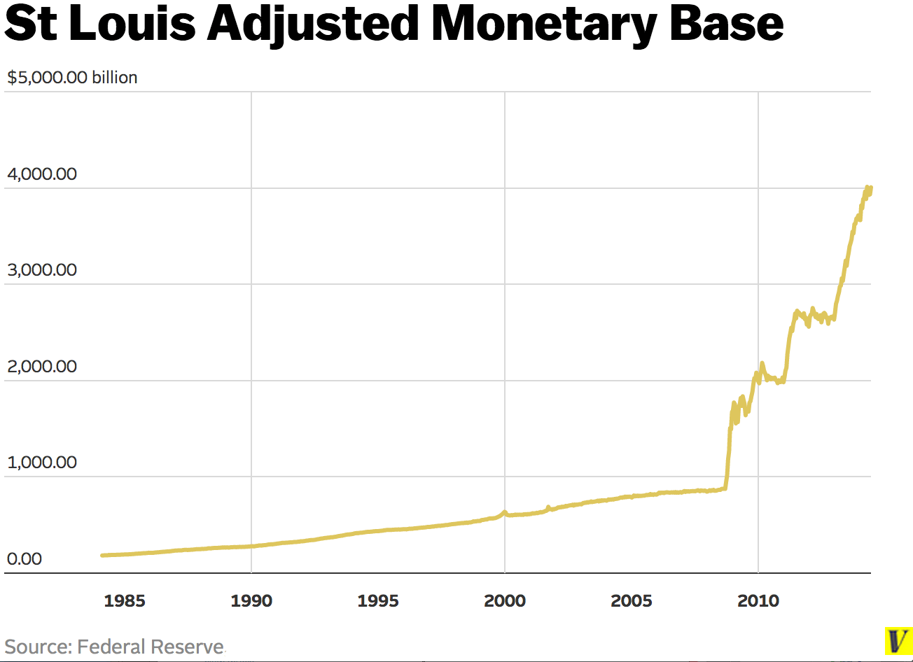 What Is Quantitative Easing