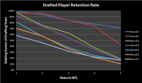 Draftedplayerretention_zps47dbdff8_medium