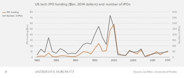 Technology IPOs have become a lot less common