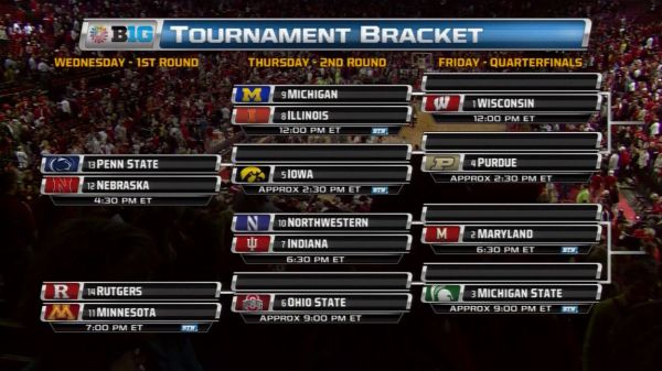 Big Ten Tournament Bracket 2015 schedule: Ohio State the 6 ...