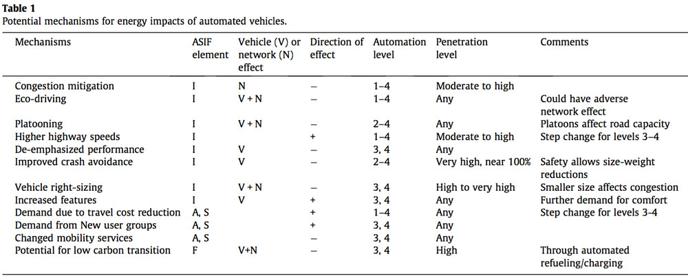 mechanisms of self-driving cars
