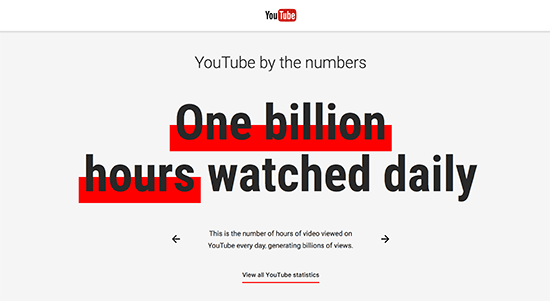 Statistik YouTube