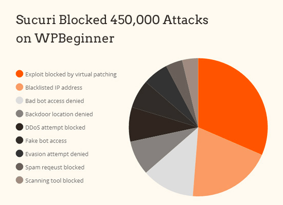 Attacks blocked by Sucuri