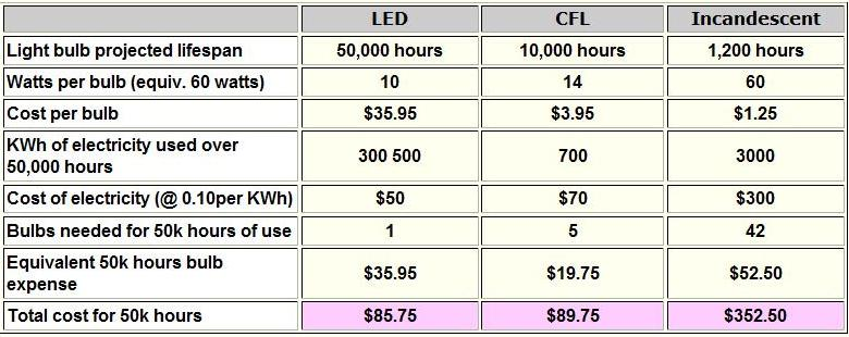 Led Light Bulb Vs Fluorescent
