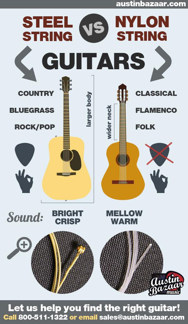 Steel Strings Vs Nylon Strings Acoustic Guitars For Beginners Austin Bazaar