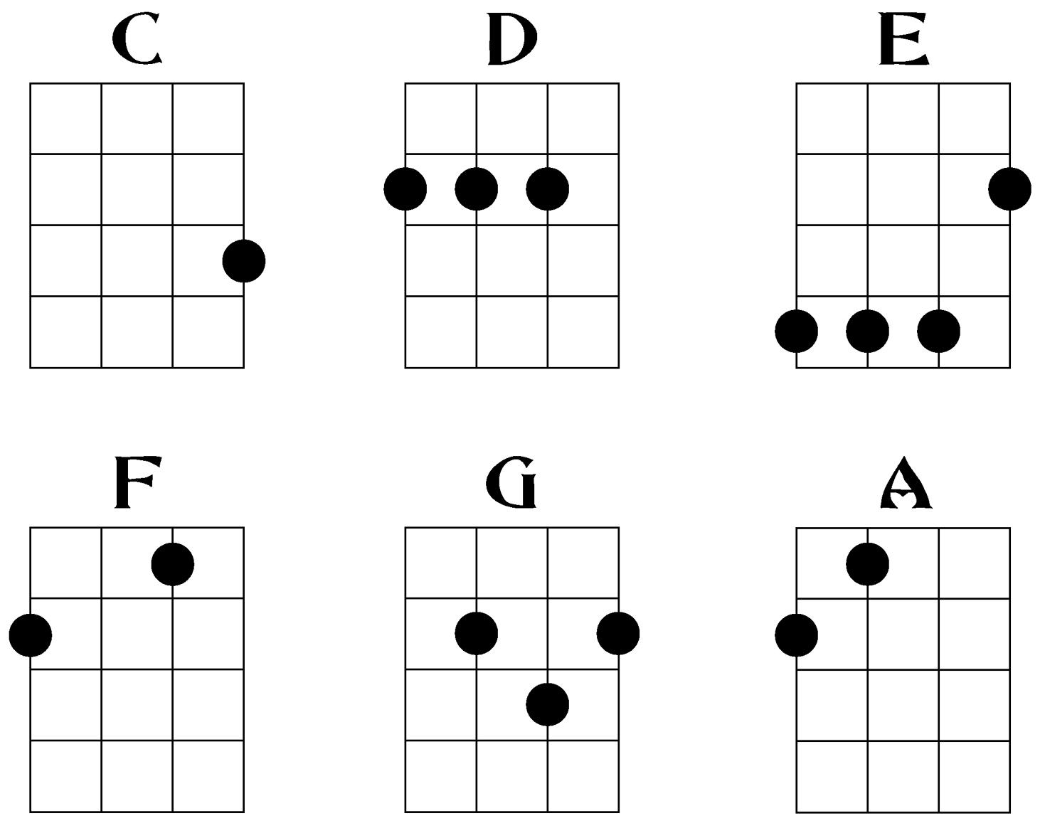 Ukulele Chords How To Play Ukulele