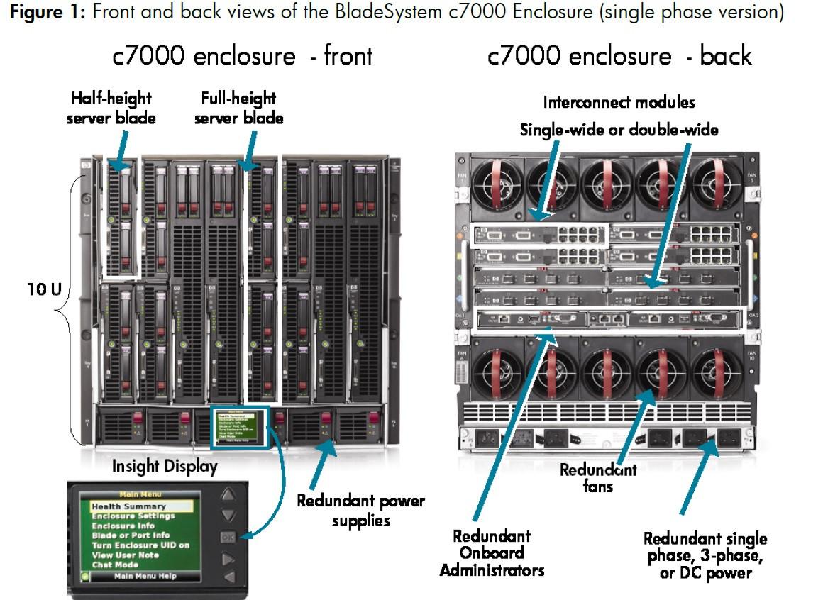HP BladeSystem BLC7000 Blade Enclosure  16 x BL460c G6 QuadCore X5550
