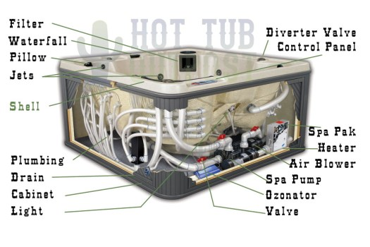 beachcomber hot tub diagram  u2013 periodic  u0026 diagrams science