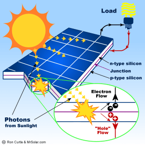 What Is A Solar Panel? How does a solar panel work?