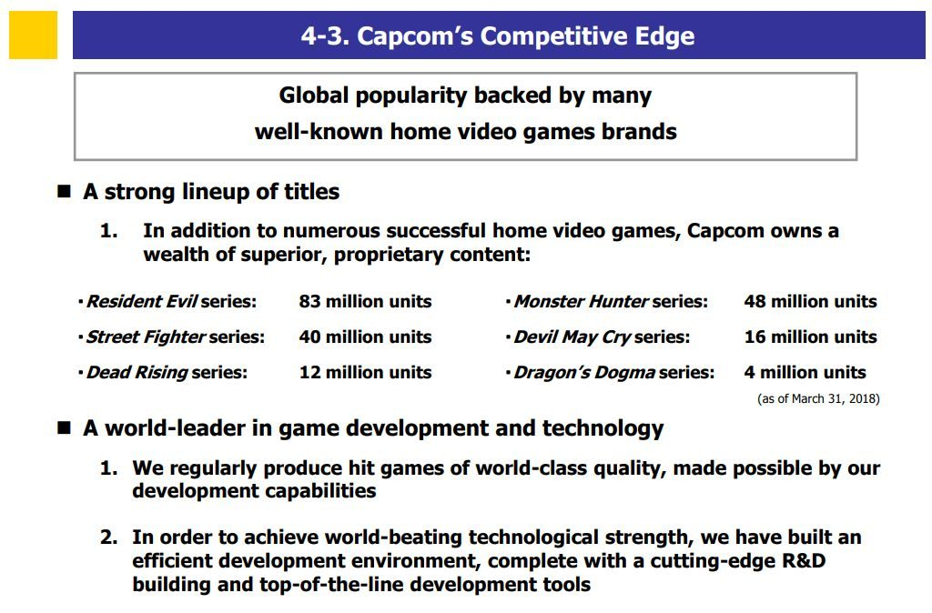 Capcom Will Release Two