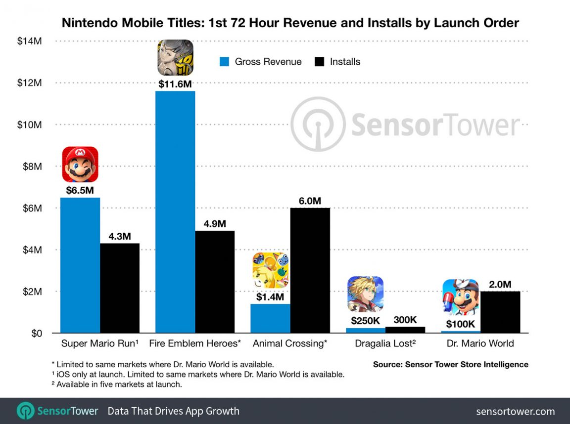 Dr. Mario World Hits 2 Million Installs and Passes 0K Spent Within 72 Hours of Launch