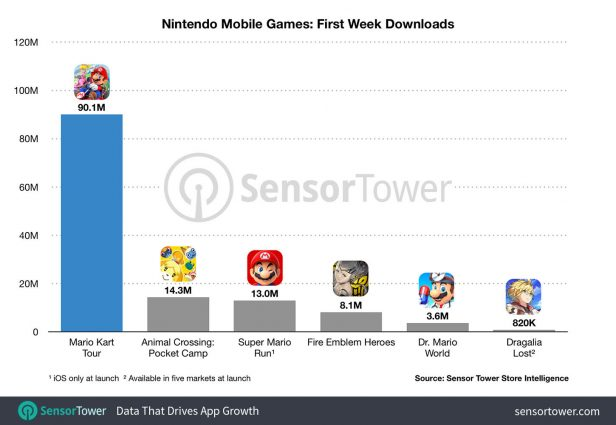 Mario Kart Tour Had a Massive Launch Week