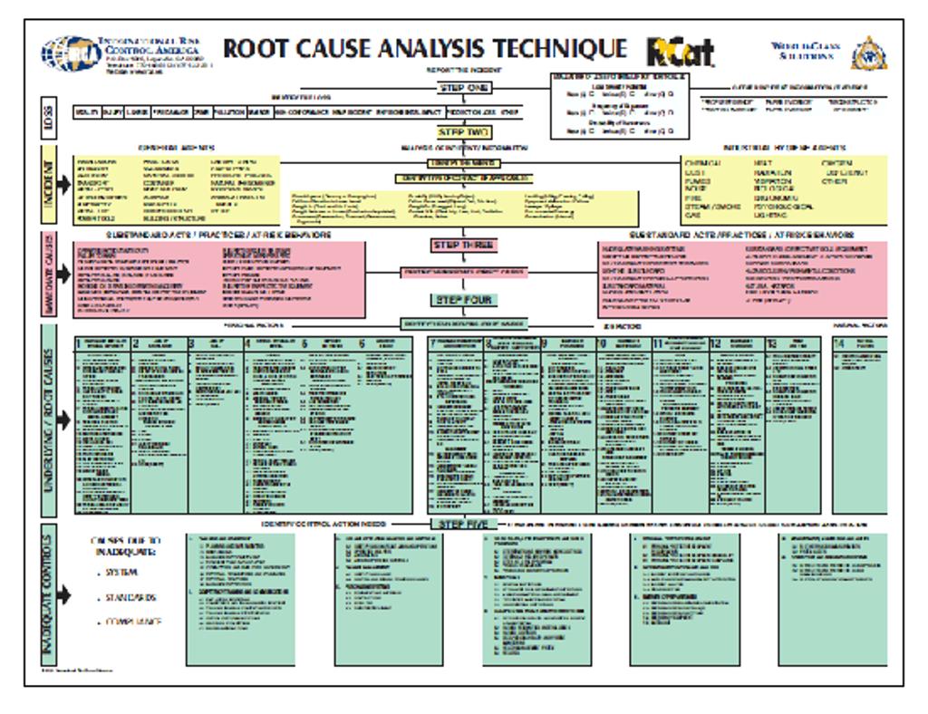 Worksheet Root Causeysis Worksheet Hunterhq Free Printables Worksheets For Students