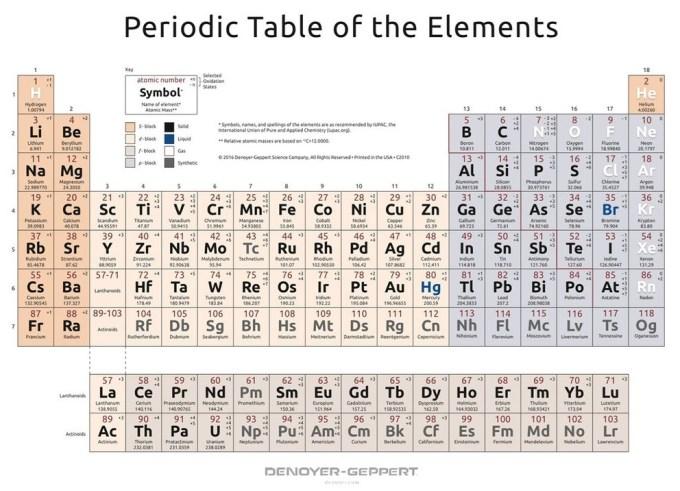 Periodic Table Simple Explanation Viewkaka