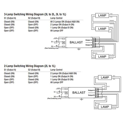 sylvania 49161  qtp 4x54t5ho/unv psn htw nl  4 lamp t5 multipurpose  electronic ballast  usalight