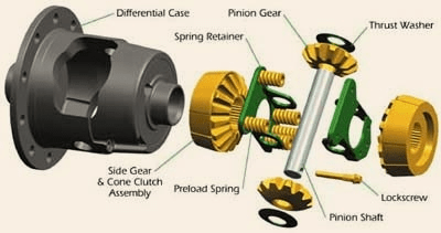 Limited Slip Differential- modern type of differential