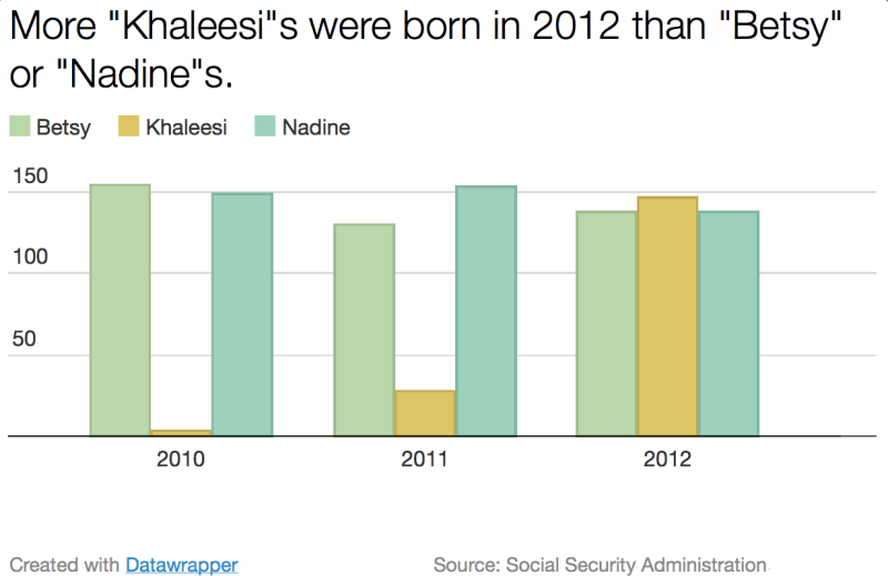 "Chart - The HBO Effect: Babies Named ""Khaleesi,"" 2010-2012"