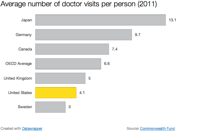 Average number of doctor visits per person (2011)