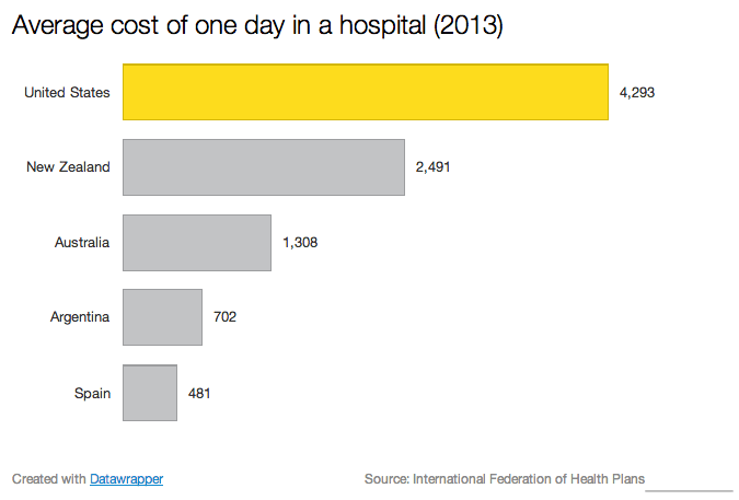 Average cost of one day in a hospital (2013)