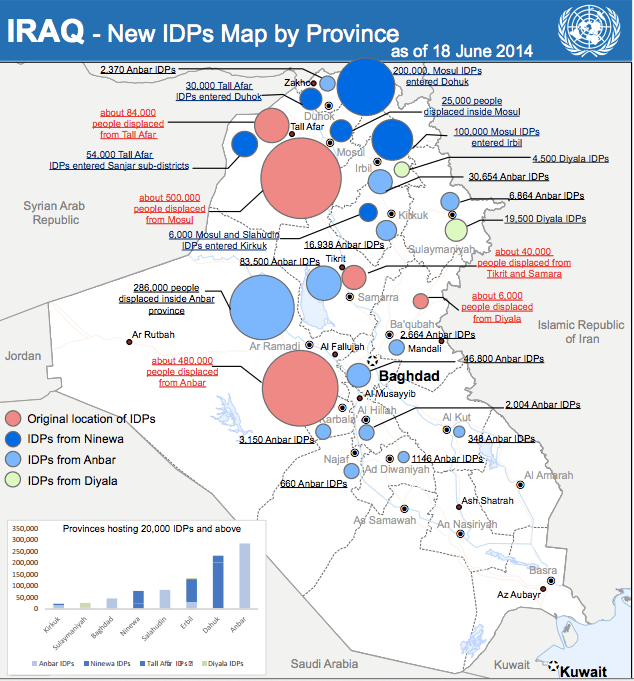Iraqi civilians displaced by the crisis