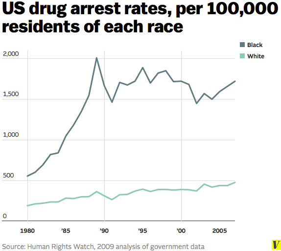 Us_drug_arrest_rates