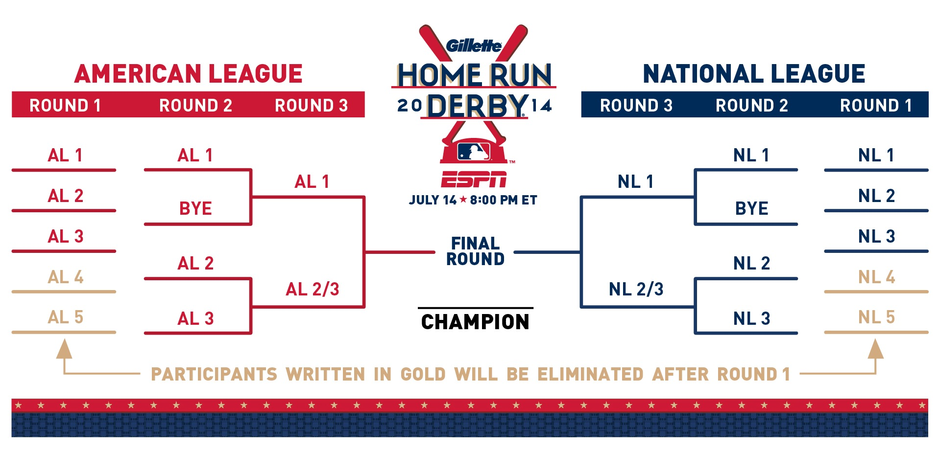Home Run Derby Bracket Order