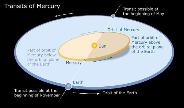 Mercury is making a rare transit across the sun on Monday ...