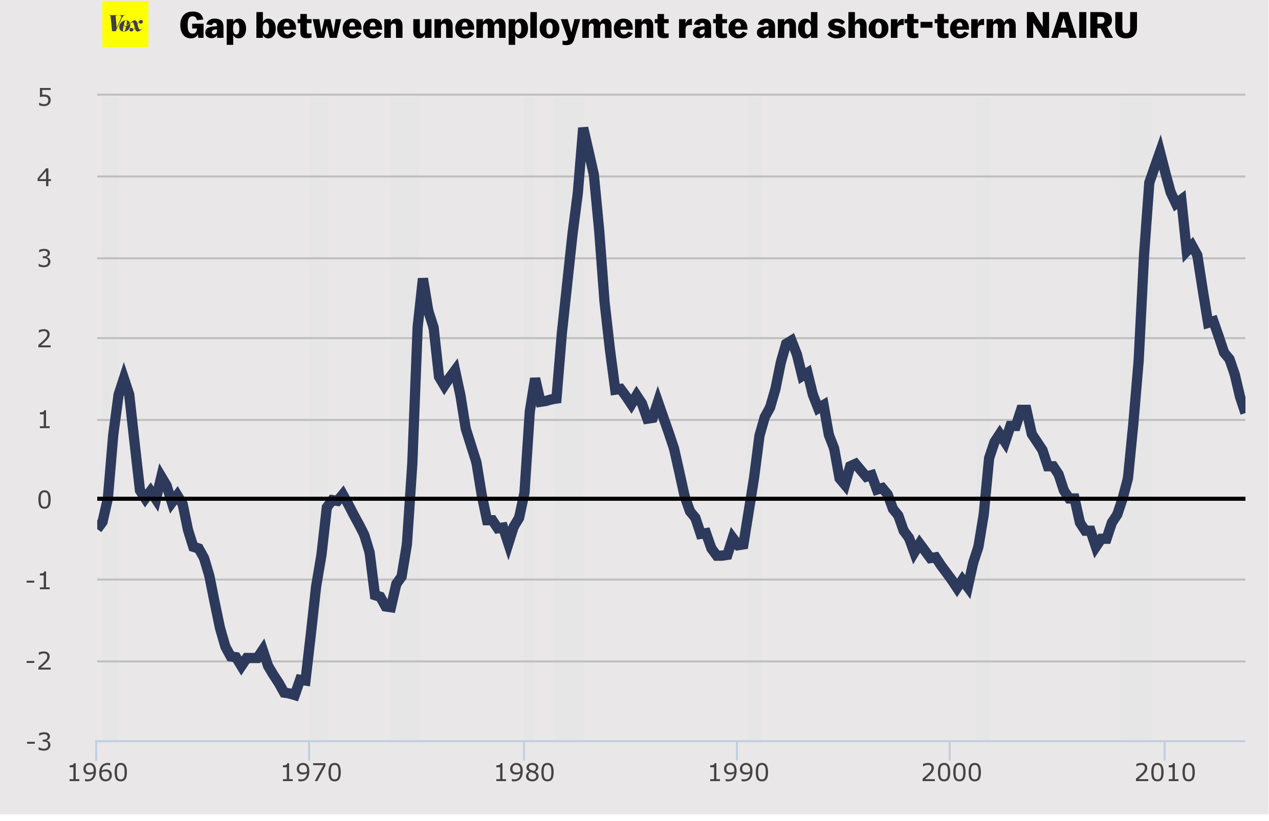 The Nairu Explained Why Economists Don T Want Unemployment To Drop Too Low