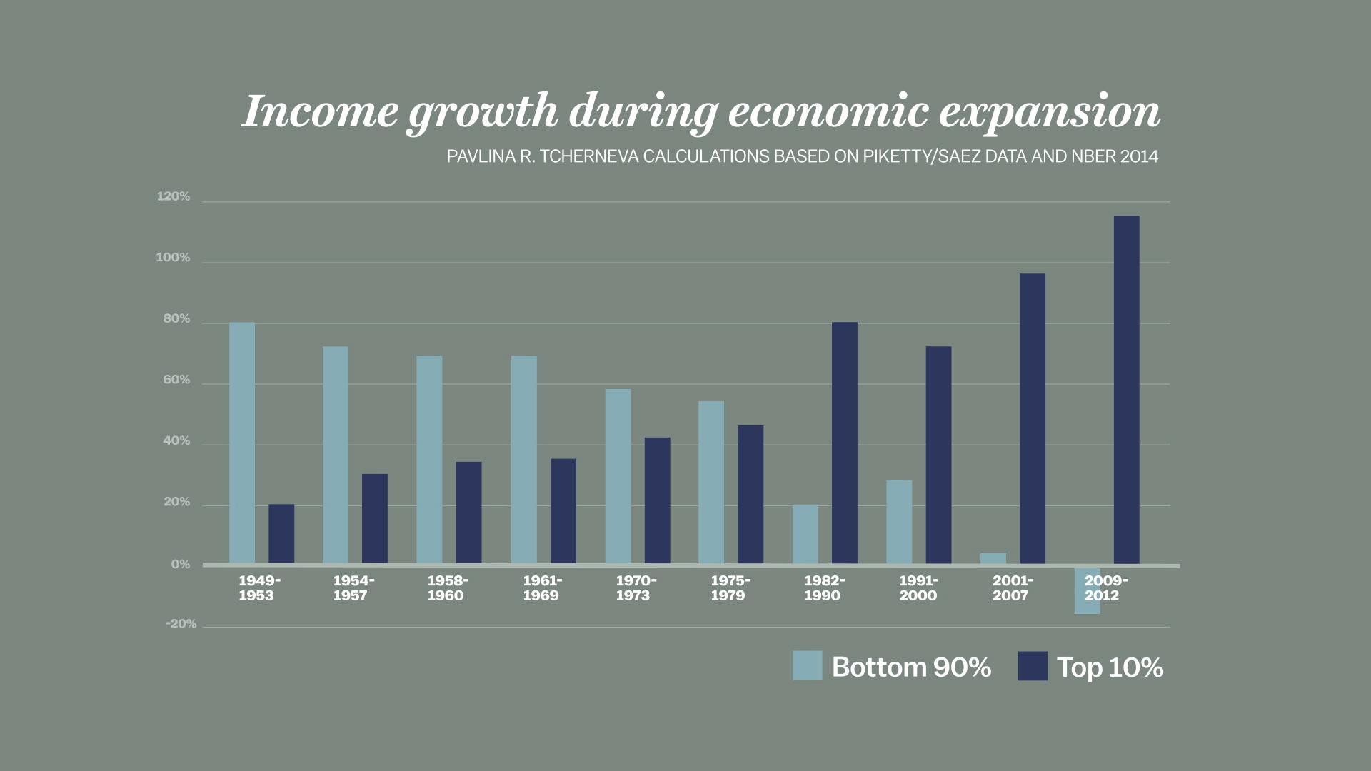income gains distribution graph