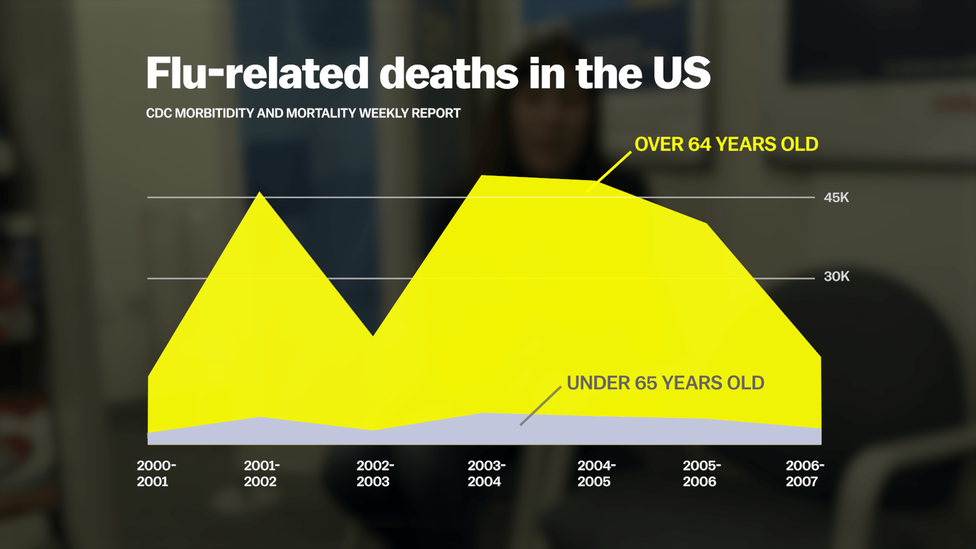 Flu-related deaths