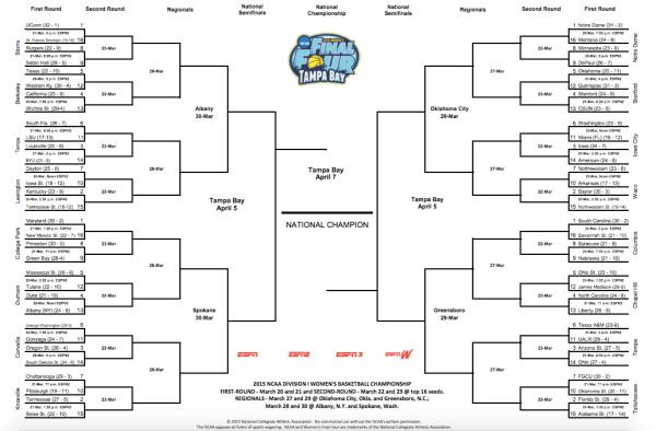 NCAA Women's basketball tournament 2015: Bracket, schedule ...