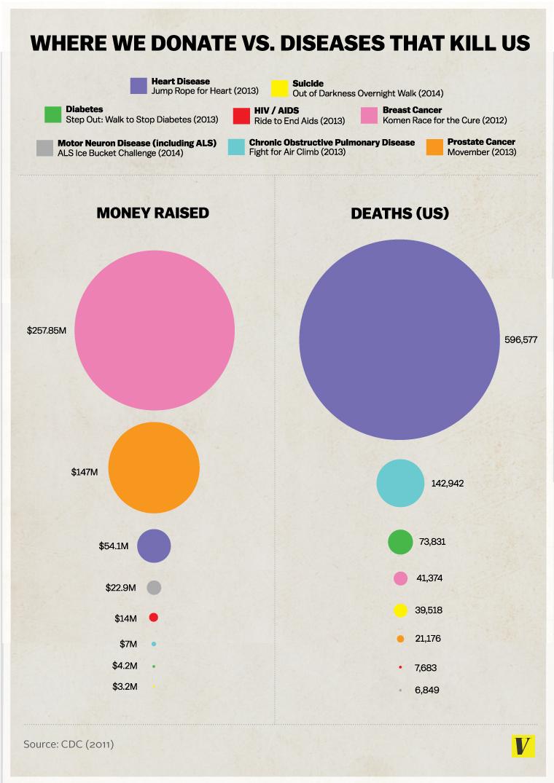 donating v death