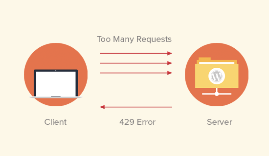 Causes of 429 error in WordPress