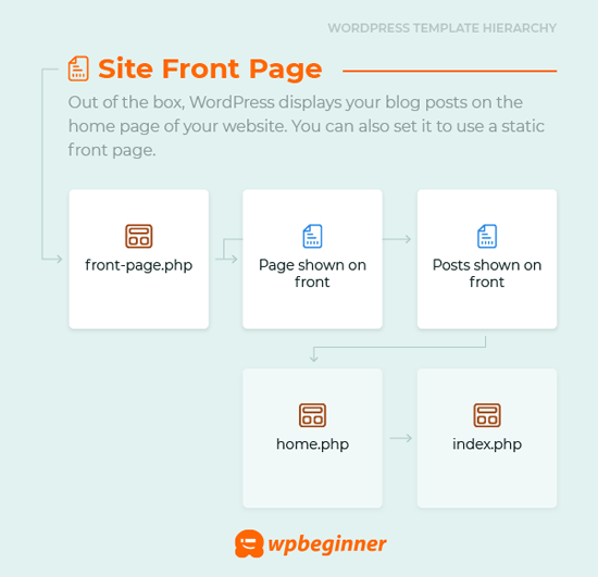 front-page.php template