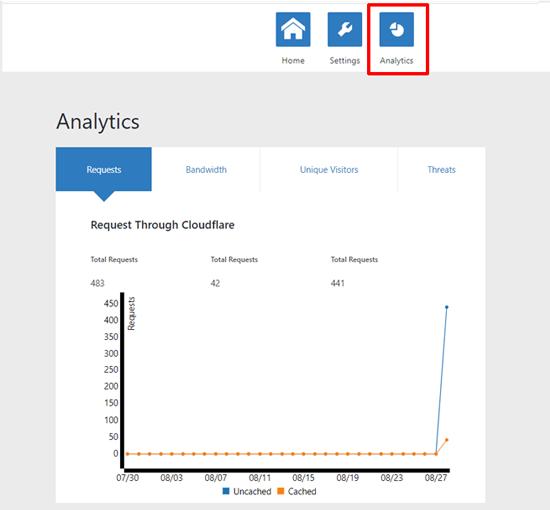 Cloudflare Analytics in WordPress