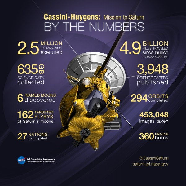 Cassini Spacecraft's 20-Year Mission Ends With A Fiery ...