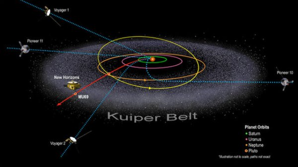NASAs New Horizons Rings In 2019 With The Most Distant