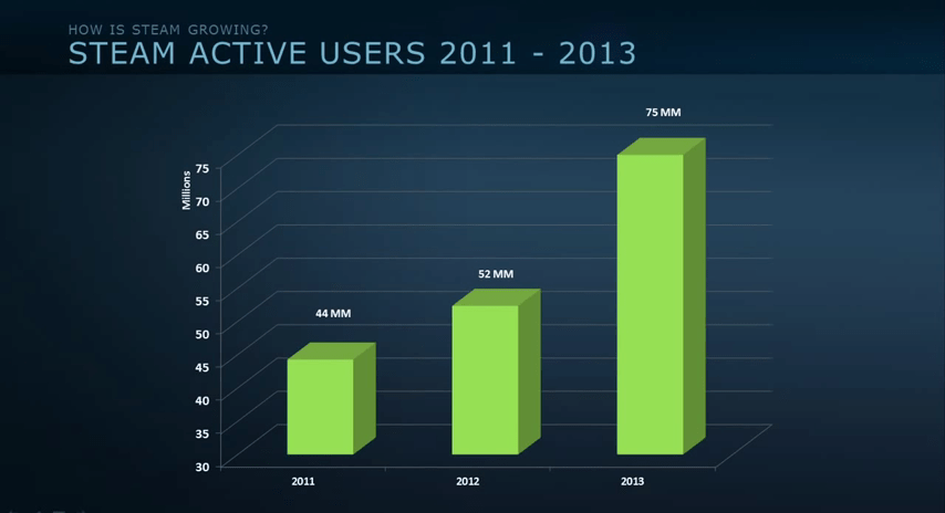 Steam Passes 8 Million Concurrent Users