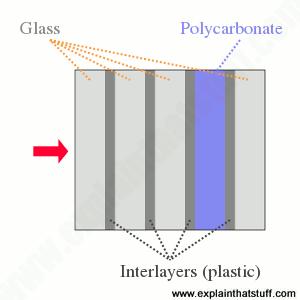 Struktur kaca anti peluru