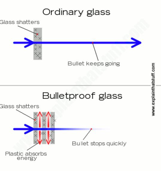 Cara kerja kaca anti peluru